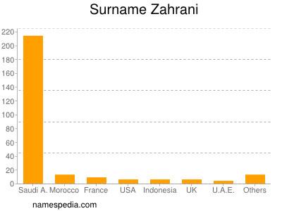 Surname Zahrani