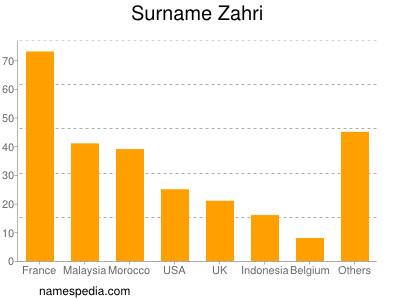 Surname Zahri