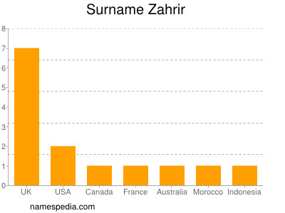 Surname Zahrir