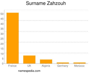 Surname Zahzouh