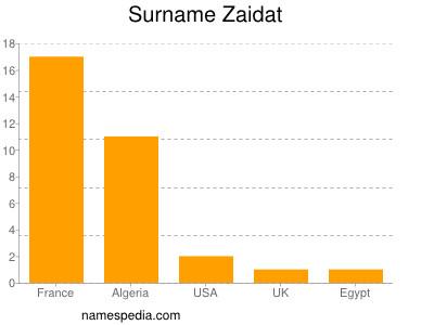 Surname Zaidat