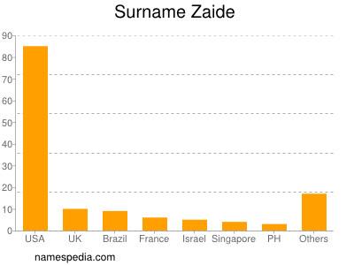 Surname Zaide