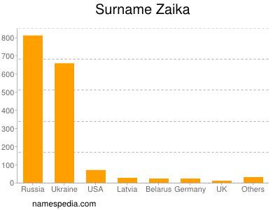Surname Zaika