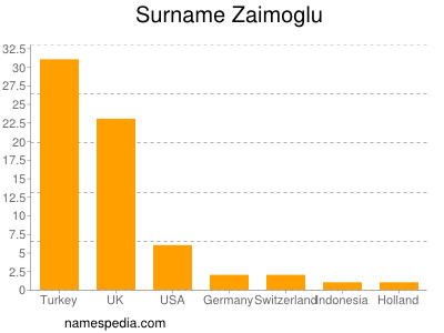 Surname Zaimoglu