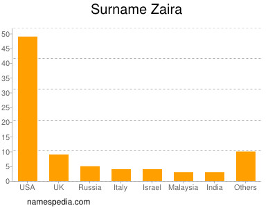 Surname Zaira