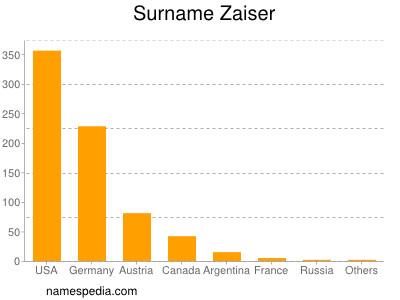 Surname Zaiser