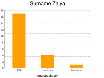 Surname Zaiya