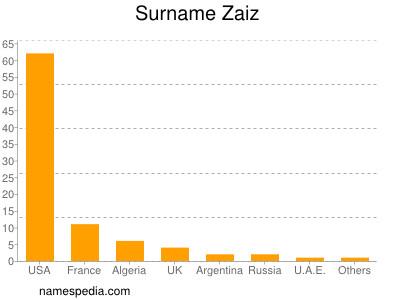 Surname Zaiz