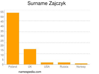 Surname Zajczyk