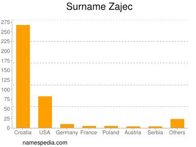 Surname Zajec