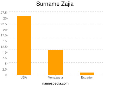 Surname Zajia