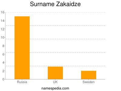 Surname Zakaidze