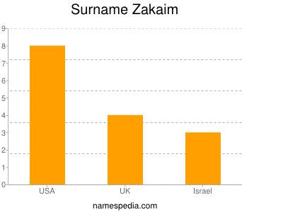 Surname Zakaim
