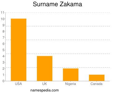 Surname Zakama