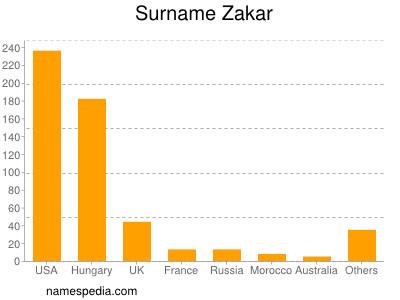 Surname Zakar