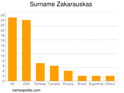 Surname Zakarauskas