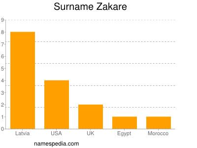 Surname Zakare
