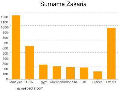 Surname Zakaria
