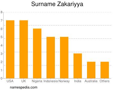 Surname Zakariyya