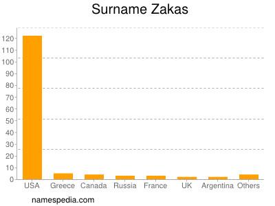 Surname Zakas