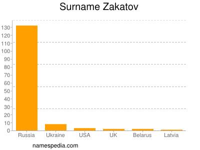 Surname Zakatov