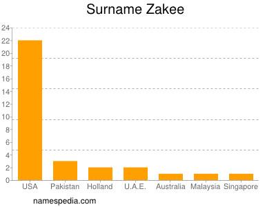 Surname Zakee