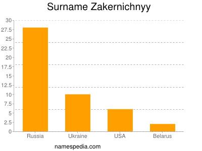 Surname Zakernichnyy
