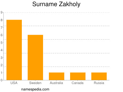 Surname Zakholy
