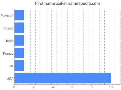 Given name Zakin