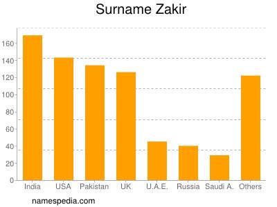 Surname Zakir