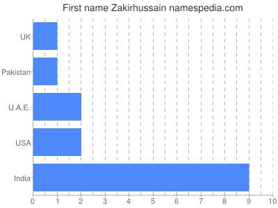 Given name Zakirhussain