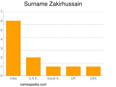 Surname Zakirhussain