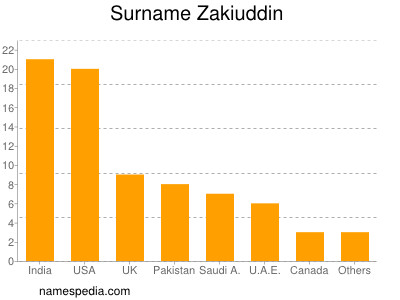 Surname Zakiuddin