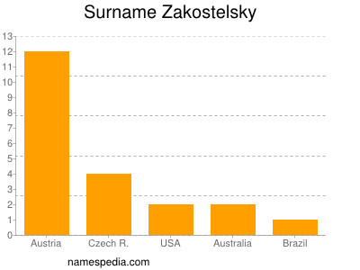Surname Zakostelsky