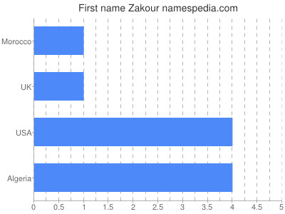 Given name Zakour