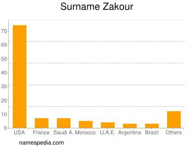 Surname Zakour