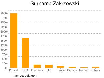 Surname Zakrzewski