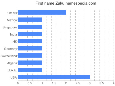Given name Zaku
