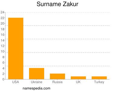 Surname Zakur