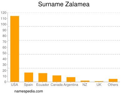 Surname Zalamea