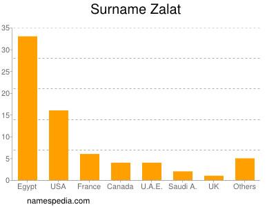 Surname Zalat