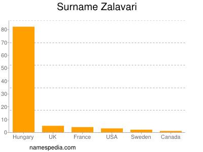 Surname Zalavari