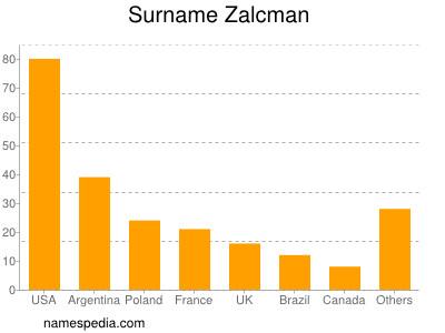 Surname Zalcman