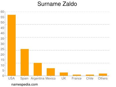 Surname Zaldo