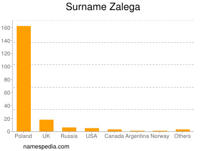 Surname Zalega