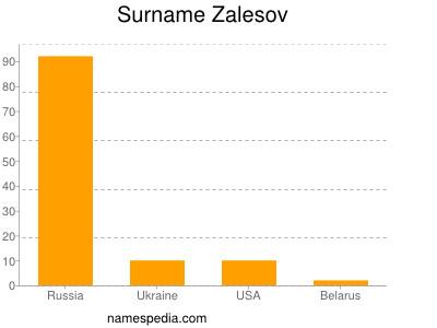 Surname Zalesov