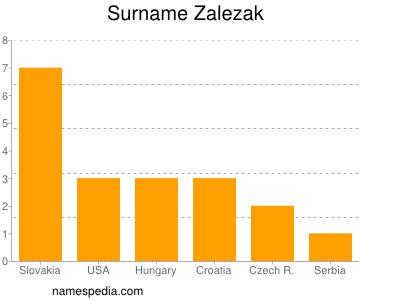 Surname Zalezak