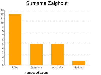 Surname Zalghout