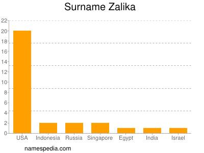 Surname Zalika