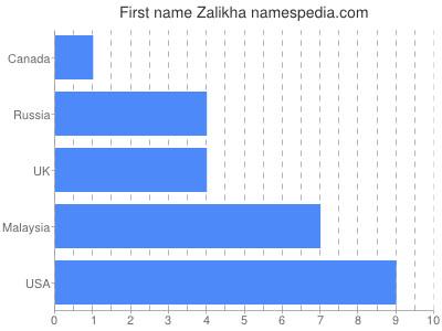 Given name Zalikha
